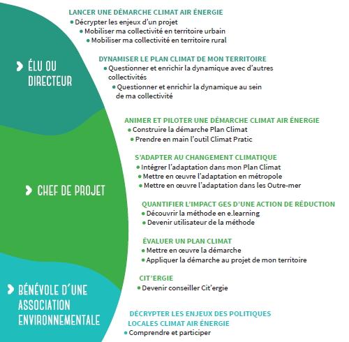 Sommaire de l'offre de formation Climat Air Energie de l'Ademe