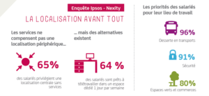 Infographie Nexity immobilier d'entreprise