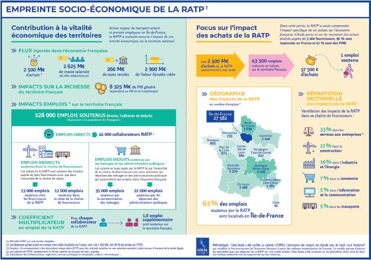 Infographie étude d'empreinte RATP