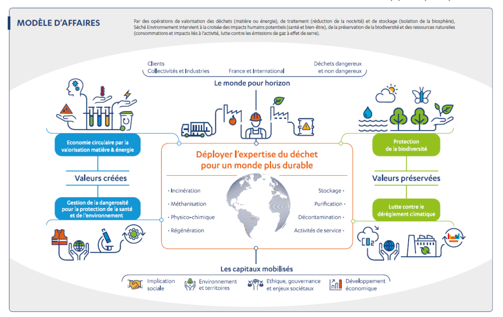 Infographie modèle d'affaires Séché